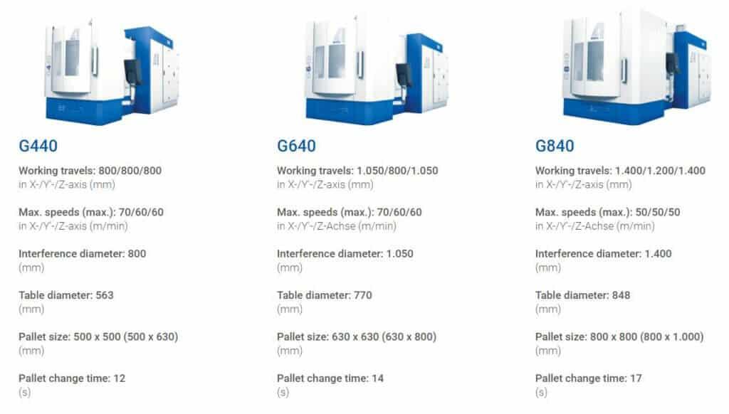Saksalainen työstökonejätti GROB laajensi tuotepalettiaan vaakakaraisiin 4-akselikeskuksiin neljällä uudella mallilla G440, G640 ja G840. Uutuuksiin on tarjolla erittäin kattavat ja älykkäät automaatioratkaisut sekä GROBin itsevalmistamina että yhteistyökumppaneidensa kautta.